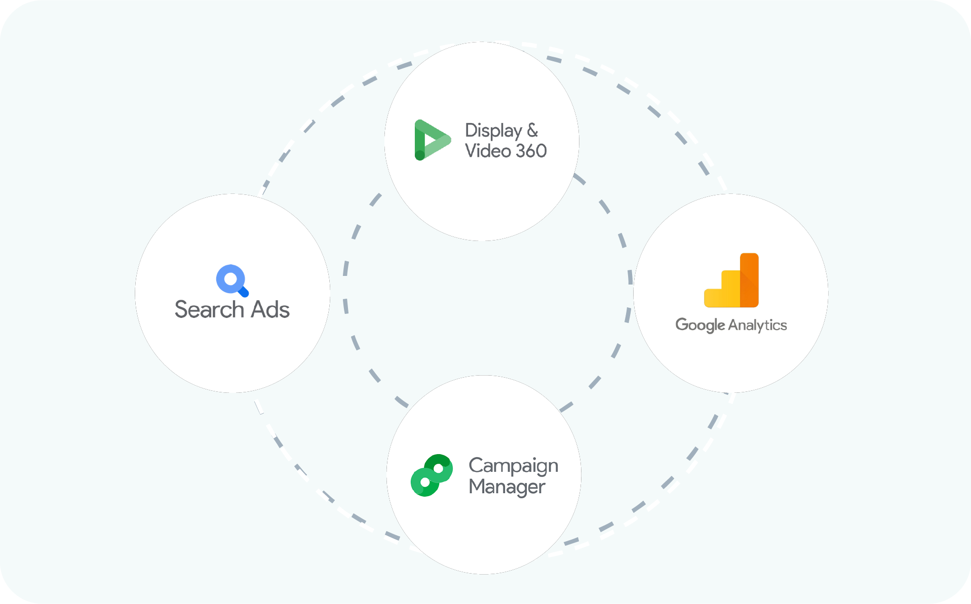 Illustration Google Marketing Platform