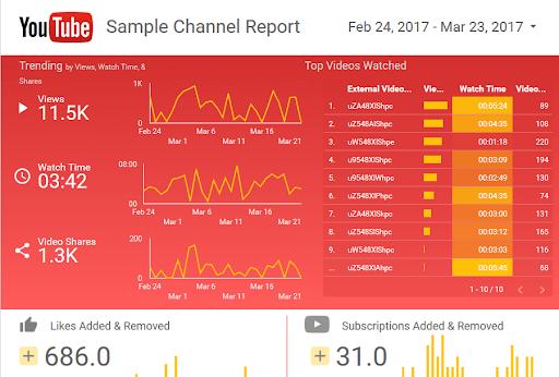 Exemple-reporting-Google-Data-Studio