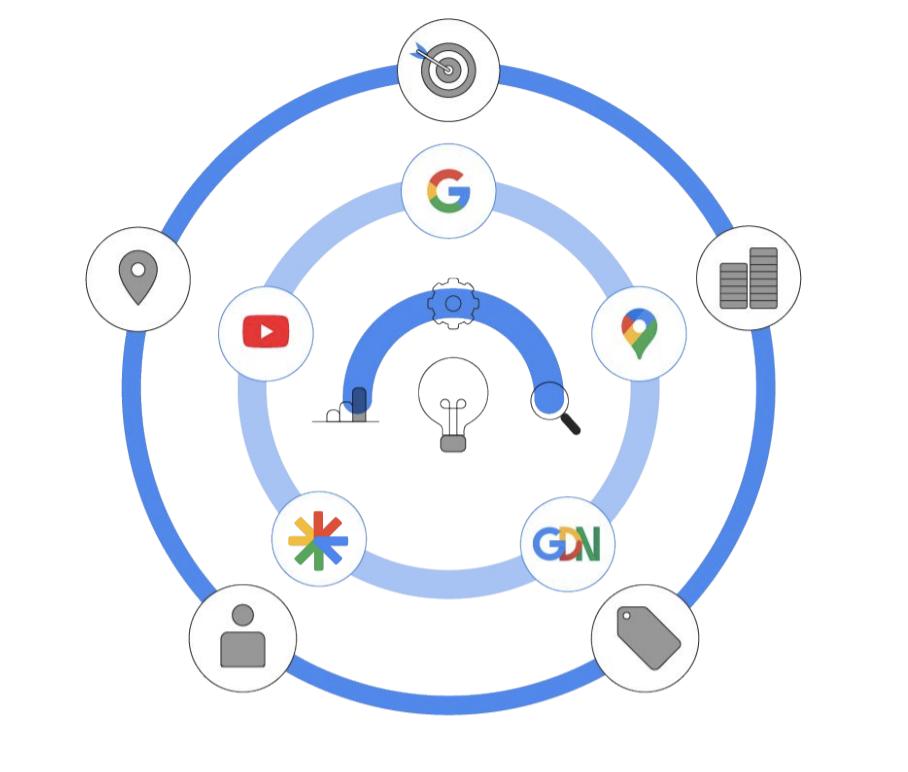 Performance-Max-Google